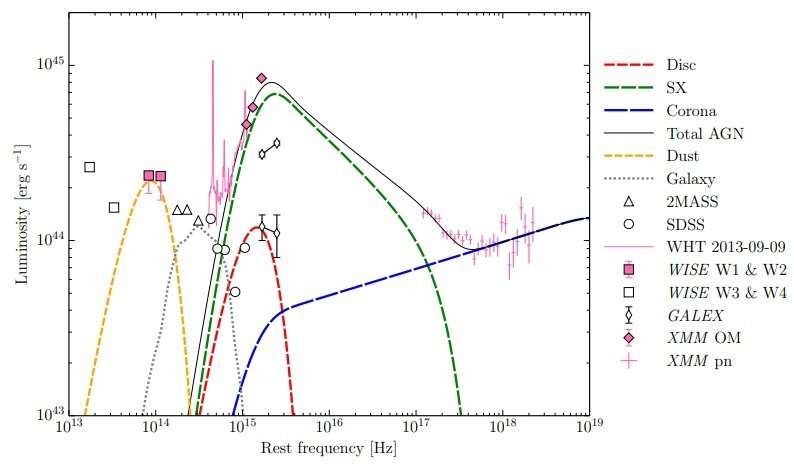 "Astronomers investigate extreme variability of the ""Big Dipper"" active galactic nucleus"