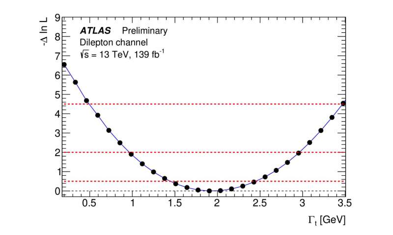 ATLAS delivers new direct measurement of the top-quark decay width with improved precision