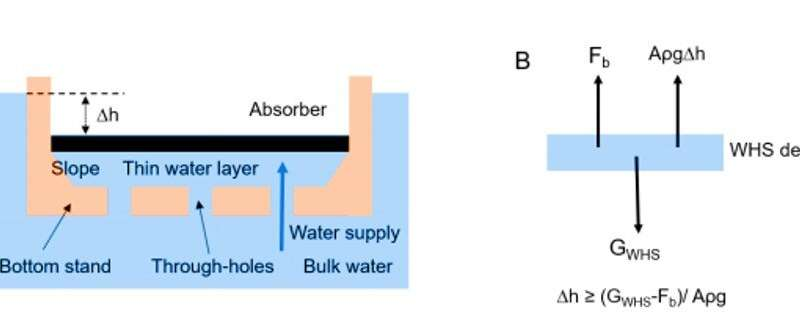 **A water lily-inspired hierarchical design for solar evaporation of high salinity brine