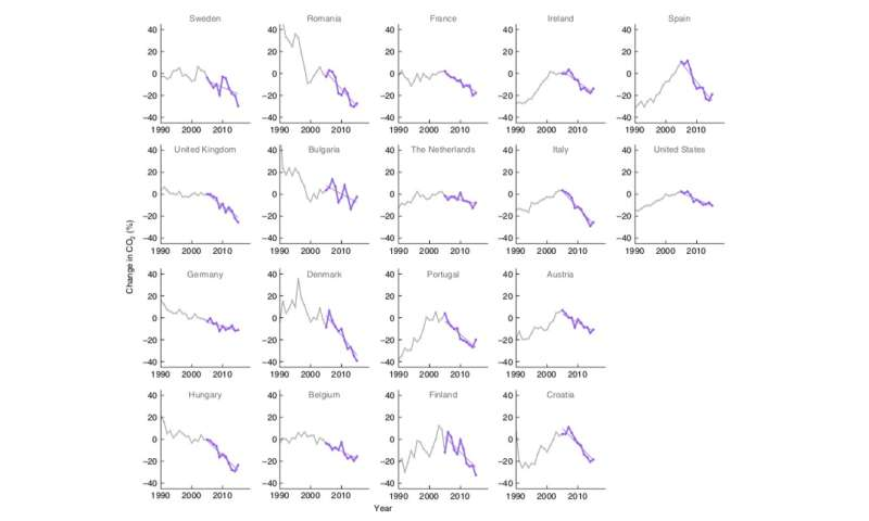 Carbon emissions: our research shows a decade of steady decline across Europe and the US