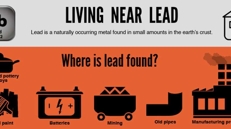 Children near lead smelters exposed to lead in the womb