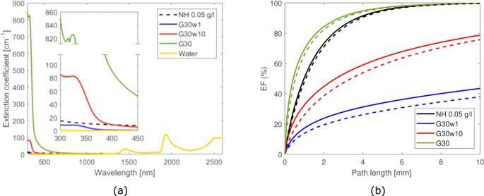 **Coffee-based colloids for direct solar absorption