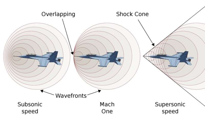 as a plane accelerates, it builds up a front of air pressure by pushing air  in front of it  when it passes the speed of sound, the pressure trails  behind