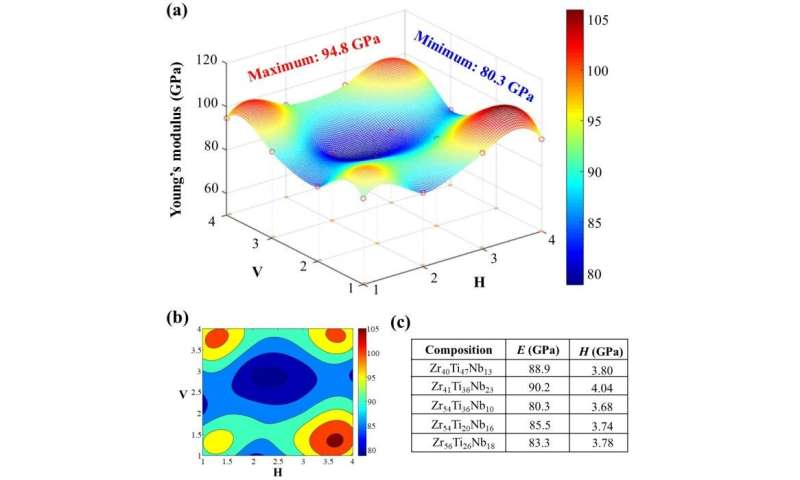 Compositional design of multi-component alloys by high-throughput screening