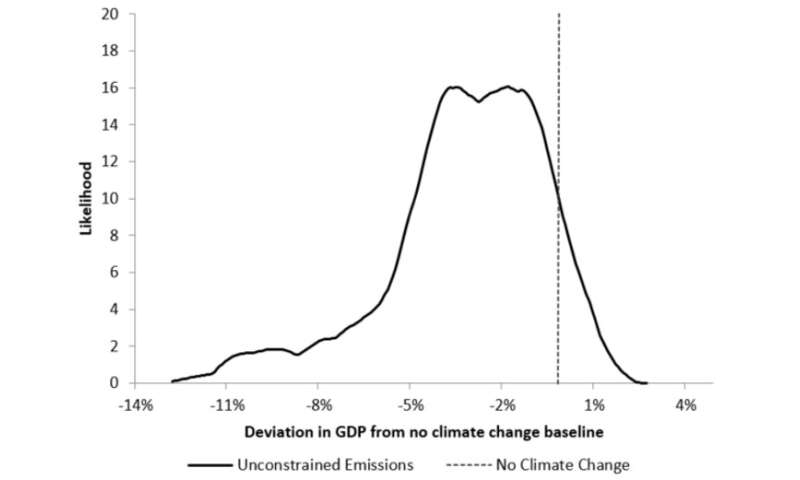 climate change implications for gdp in mozambique by 2050  credit: arndt  and thurlow (2015)