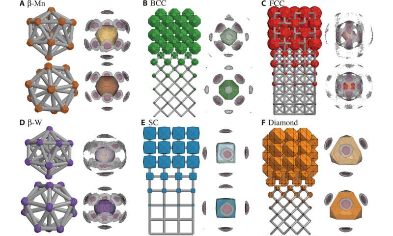 'Digital alchemy' to reverse-engineer new materials