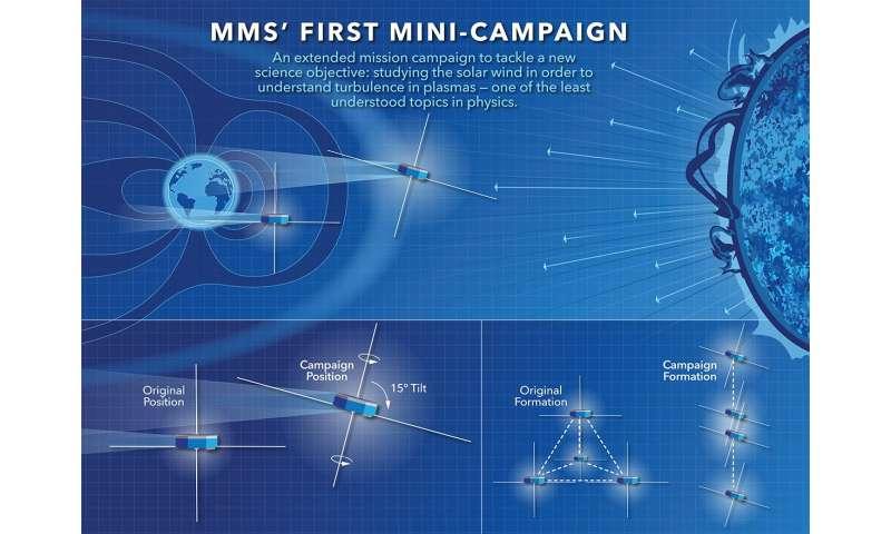 Discovering bonus science with NASA's Magnetospheric Multiscale Spacecraft