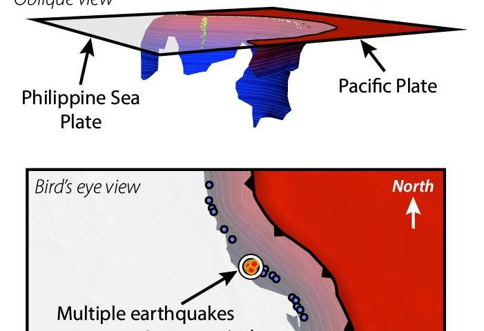 Earthquake swarms reveal missing parts of a tectonic plate volcano puzzle