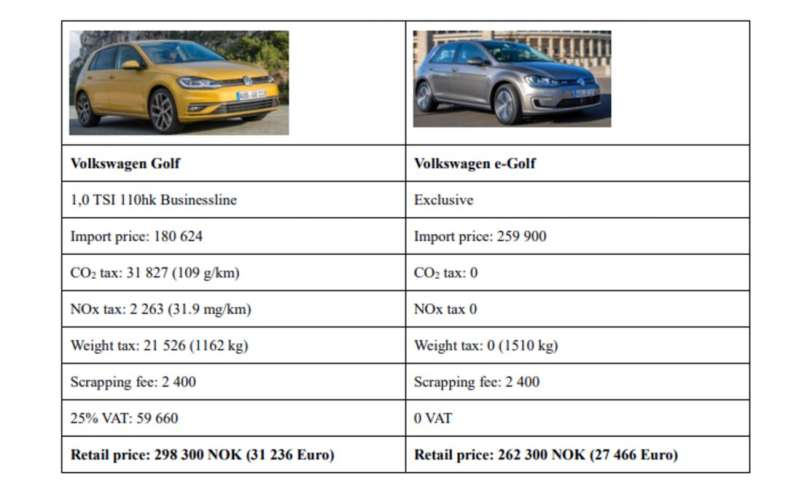 Electric Car Comparison >> Electric Vehicles As An Example Of A Market Failure