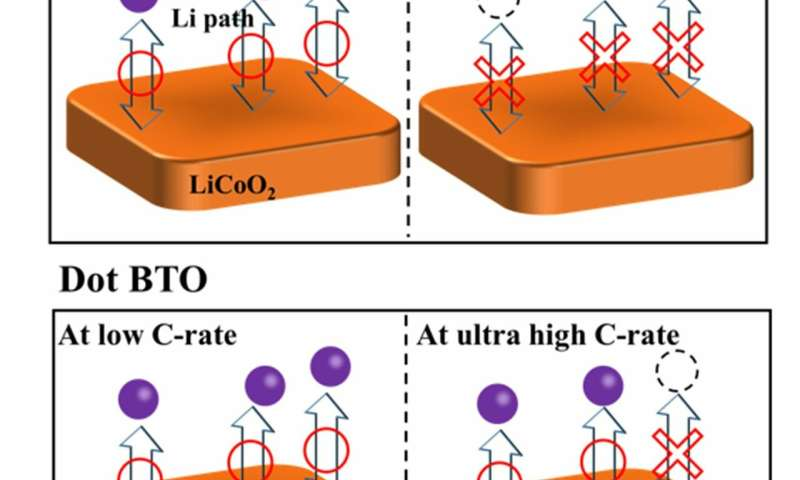 Elucidation of structural property in Li-ion batteries that deliver ultra-fast charging