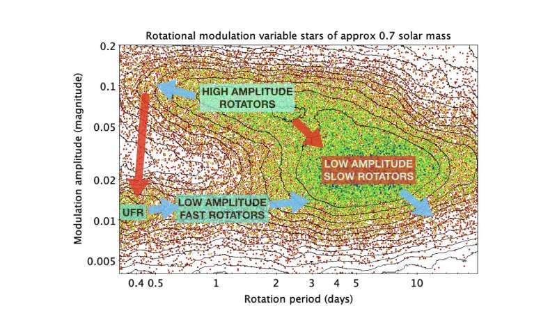 Evidence of new magnetic transitions in late-type dwarfs from Gaia DR2