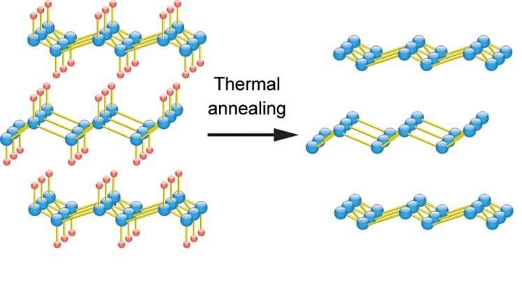 First transport measurements reveal intriguing properties of germanene