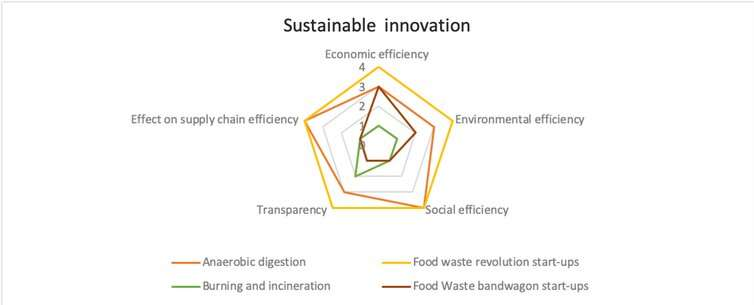 Food waste: using sustainable innovation to cut down what we throw away
