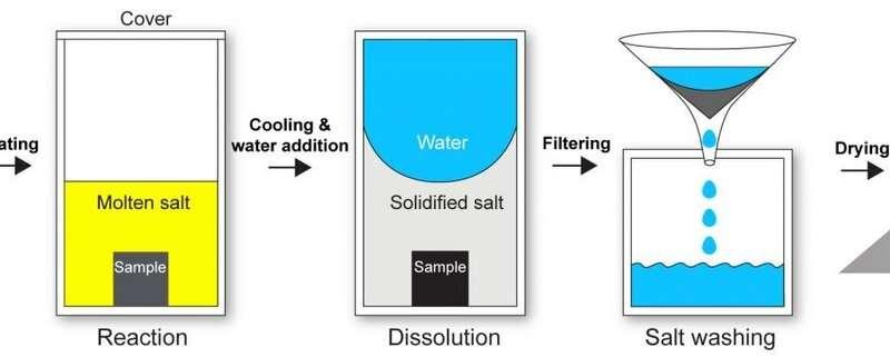 High-tech material in a salt crust
