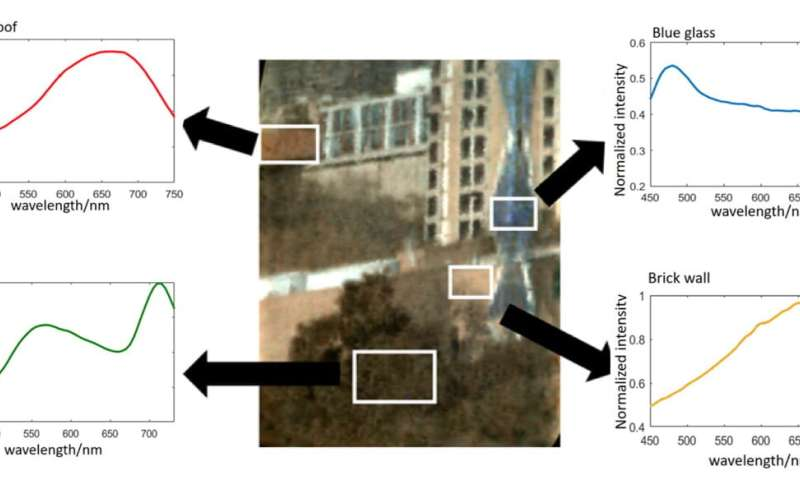 The hyperspectral camera captures a wealth of data in an instant