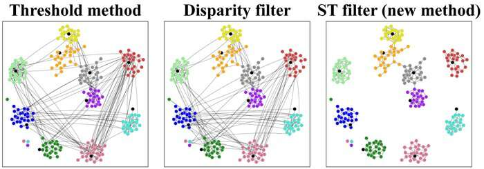 "Identifying ""friends"" in an objective manner: A new method for extracting the backbone of networked social interactions"