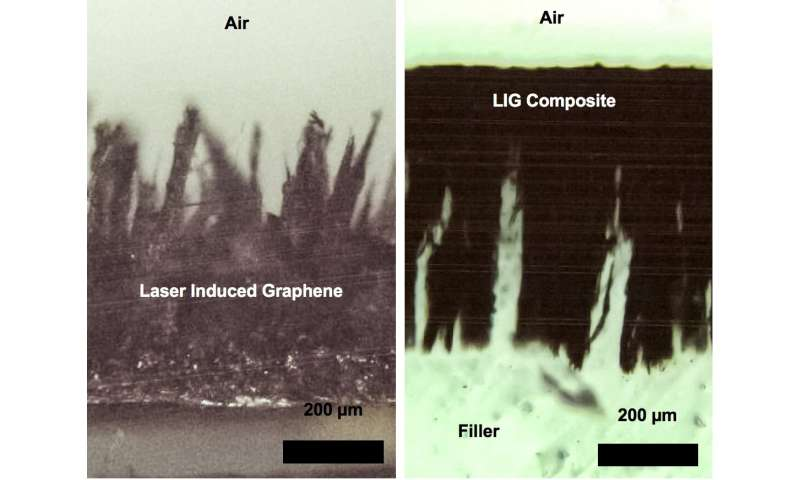 Laser-induced graphene becomes difficult with aid