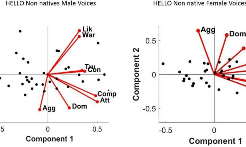 Listeners get an idea of the personality of the speaker through his voice