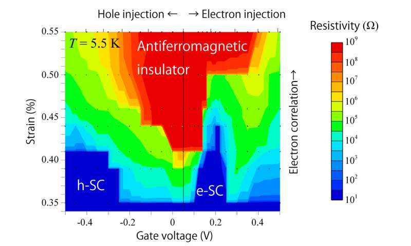 Manipulating superconductivity using a 'mechanic' and an 'electrician'
