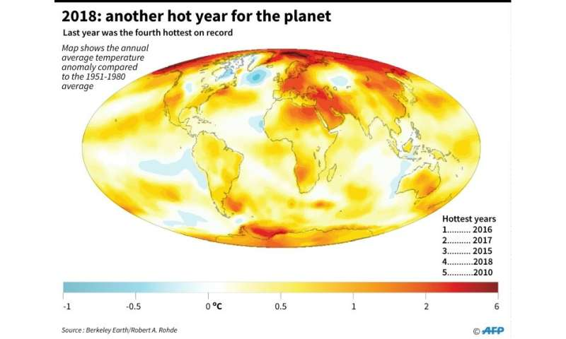 Map showing the world's temperature anomalies in 2018, according to data from the Berkeley Earth report