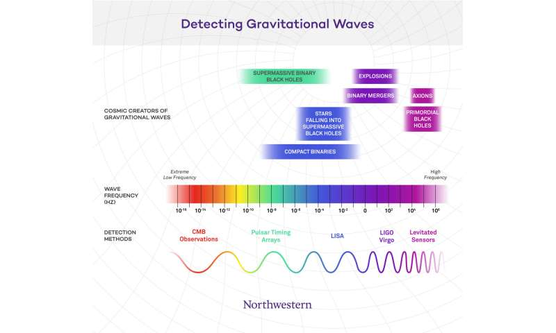 Miniature gravitational-wave detector to be built at Northwestern