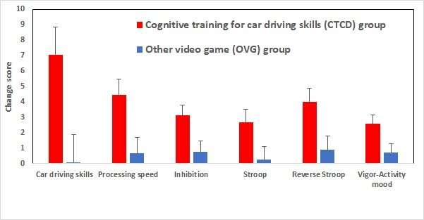 New cognitive training game to improve driving skills among the elderly