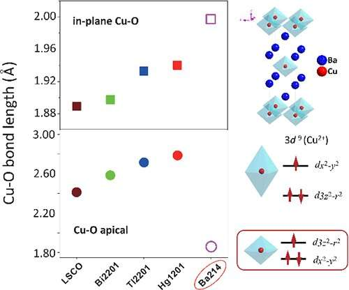 New cuprate superconductor may challenge the classical wisdom