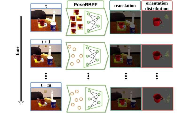 New filter enhances robot vision on 6-D pose estimation