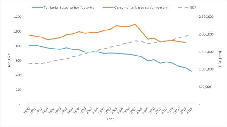 New net zero emissions target won't end UK's contribution to global warming – here's why