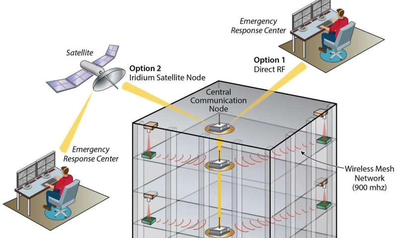 New sensor could shake up earthquake response efforts