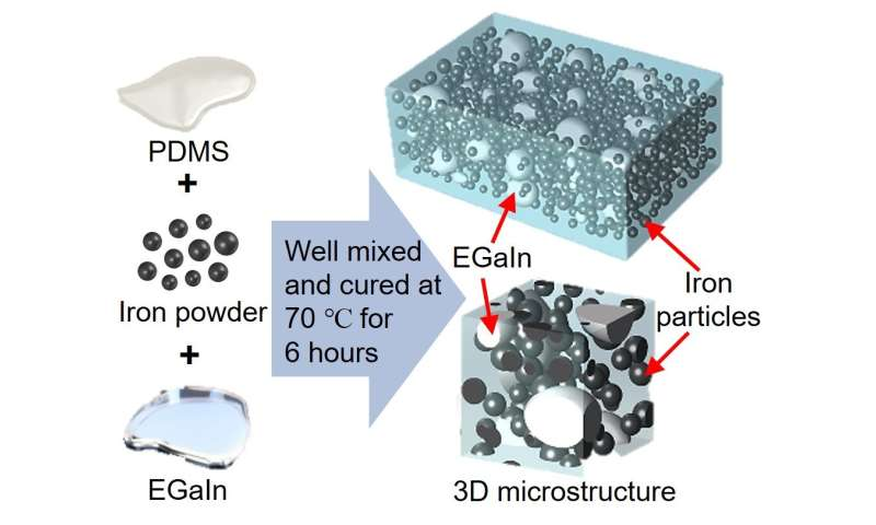 New smart material works better under pressure