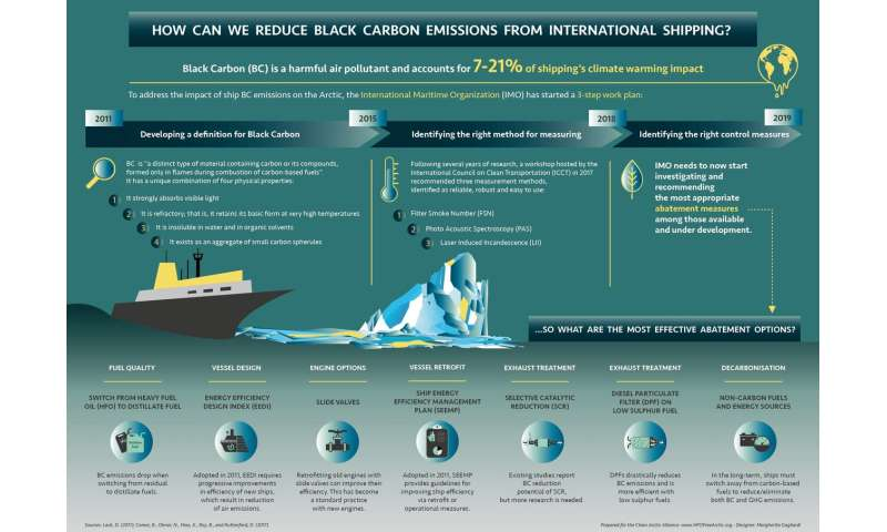 NGOs Call for Urgent Cut to Shipping's Black Carbon Impacts on Arctic