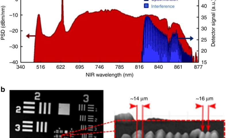 **Optical Coherence Tomography (OCT) – longer wavelengths can improve imaging depths