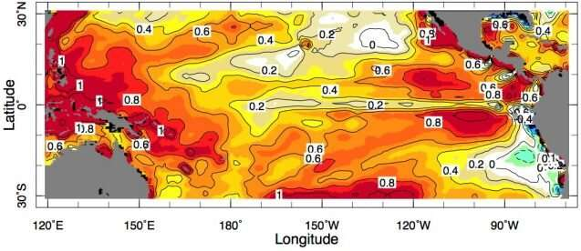 Part of the Pacific Ocean is not warming as expected, buy why?