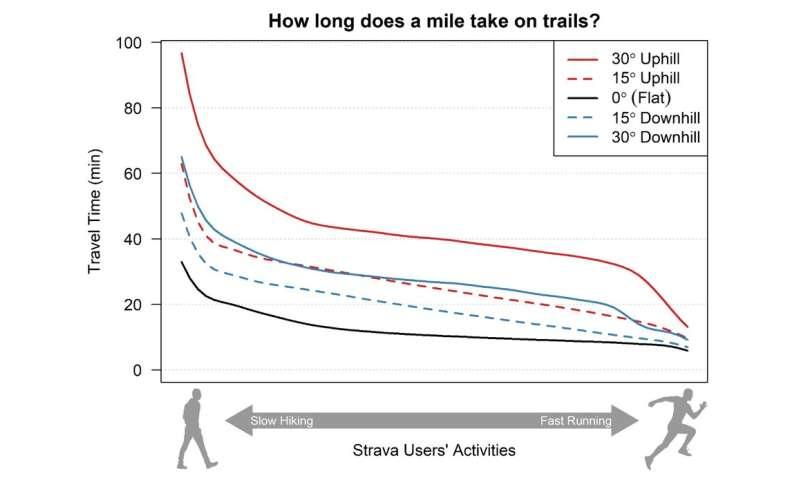 Predicting the uphill battle