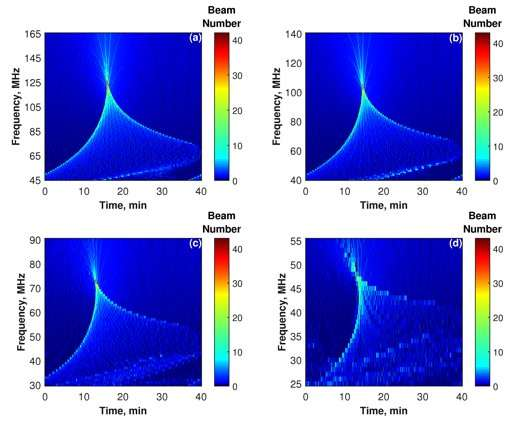 **Researchers Simulated Focusing Effect of Traveling Ionospheric Disturbances on Solar Dynamic Spectra