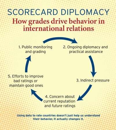 Scorecarding the dictators: How rating countries' behavior can change it