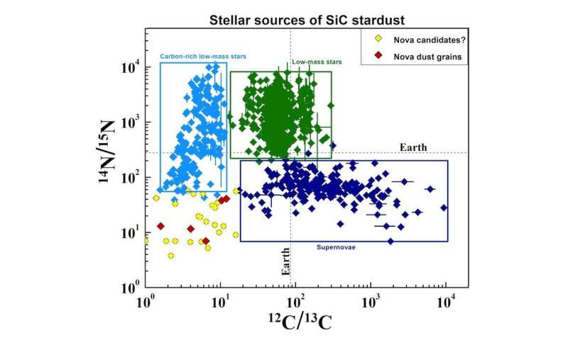 Silicon carbide 'stardust' in meteorites leads to understanding of erupting stars
