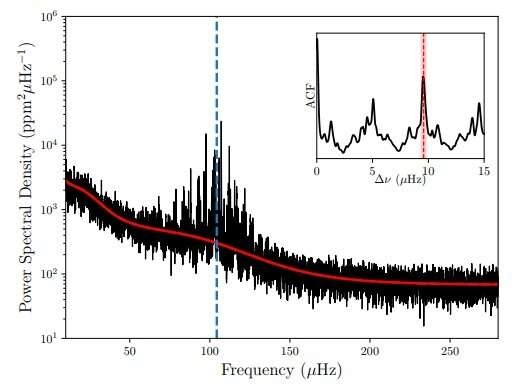 Study unveils detailed properties of the eclipsing binary KOI-3890
