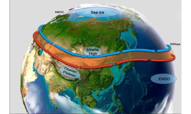 Synergy of anthropogenic emissions and atmospheric processes may cause severe haze in northern China