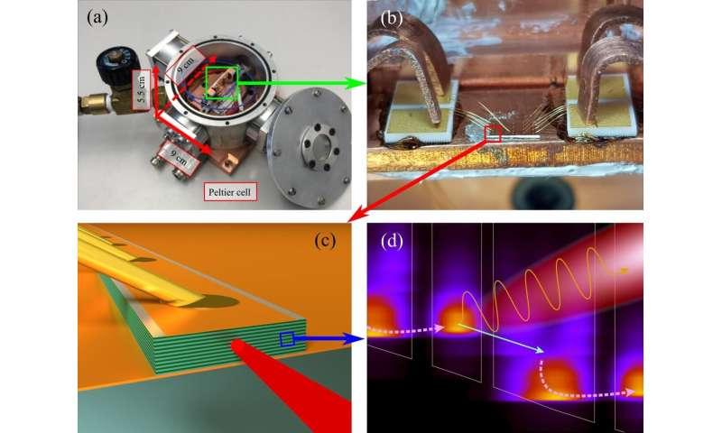 Terahertz technology escapes the cold