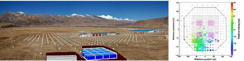 The highest energy beams discovered by the Tibet ASgamma experiment