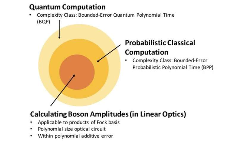 The physical limit of quantum optics resolves a mystery of computational complexity