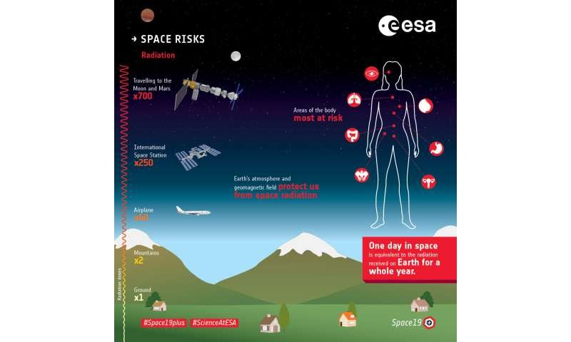 The radiation showstopper for Mars exploration