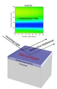 Thermally-painted metasurfaces yield perfect light absorbers for high-tech applications