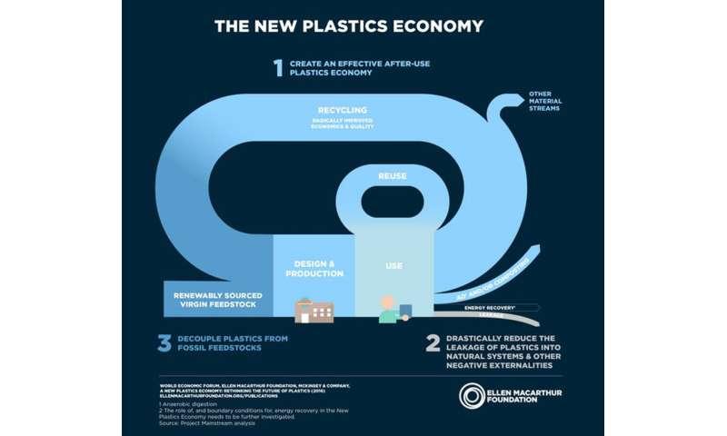 Hacia una economía circular: abordar el problema del reciclaje de plásticos
