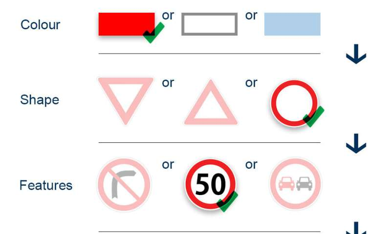 Traffic sign recognition 'most influential' innovation of past decade