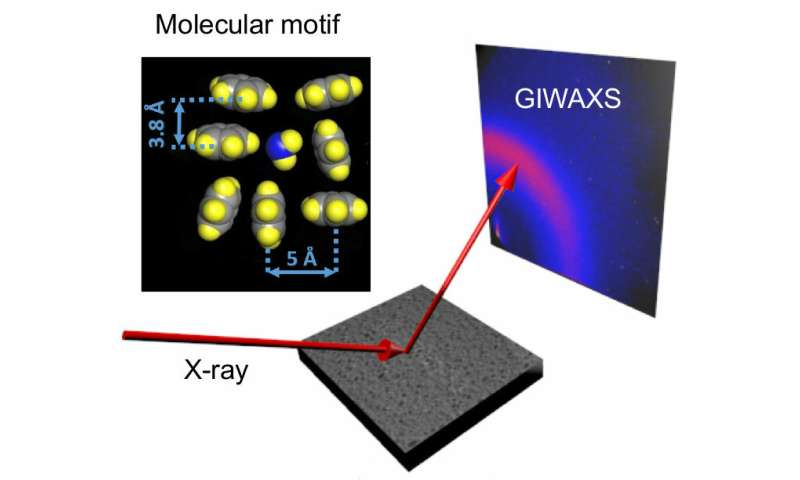 Ultrabright X-rays reveal the molecular structure of membranes used to desalinate seawater