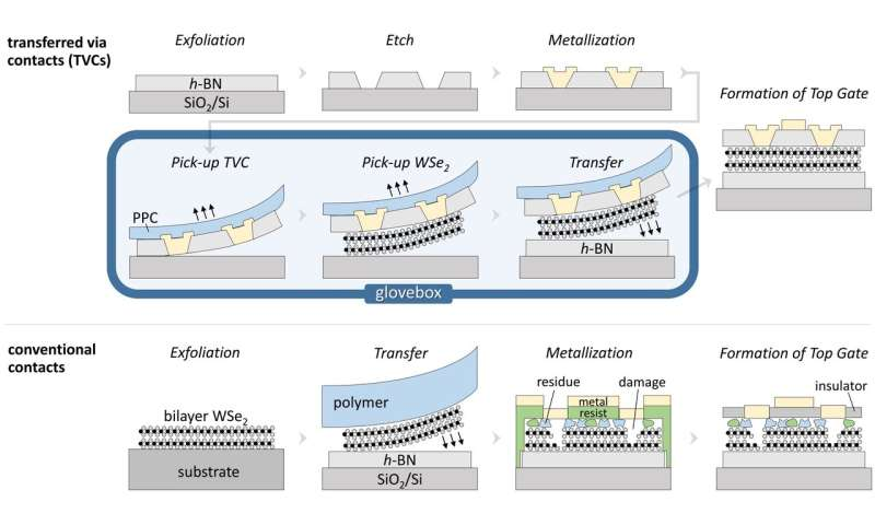 Ultra-clean fabrication platform produces nearly ideal 2D transistors