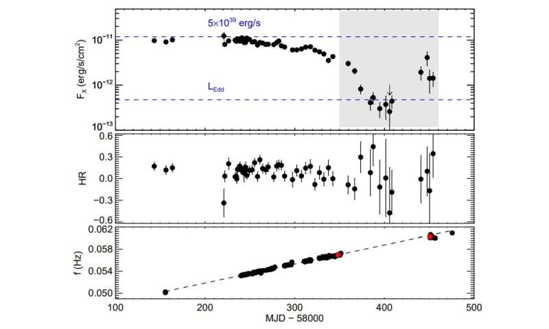 Ultra-luminous X-ray pulsar NGC 300 ULX1 experienced unprecedented spin evolution, study finds